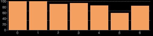 Stlpcoví diagram počtu príspevkov za dni do fóra TOM VS